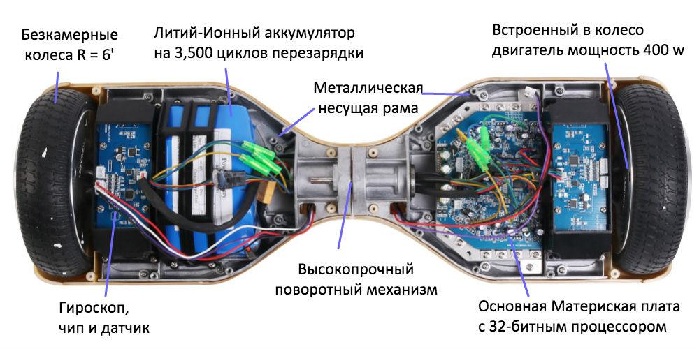 Строение гироскутера фото